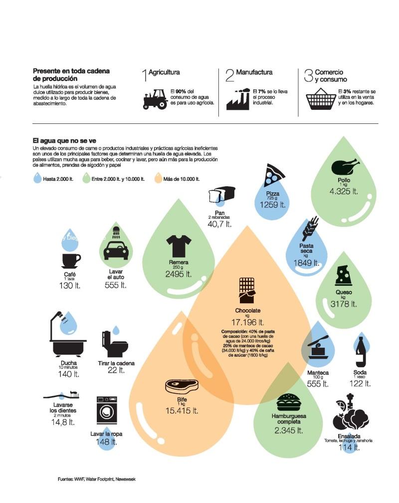 huella-hídrica-agua-virtual